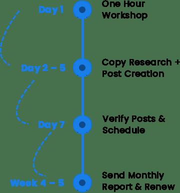 social media management project timeline